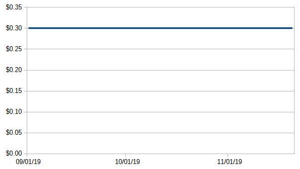 Kadooza VR Token chart